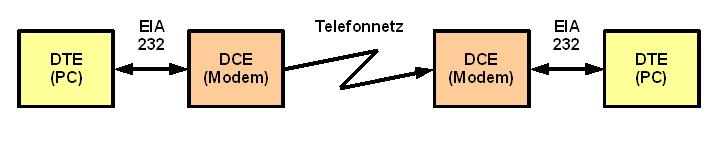 Prinzip Verbindung DTE-DCE-Telefonnetz-DCE-DTE