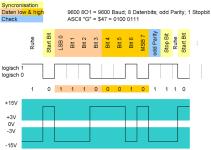 EIA-232-Datenrahmen