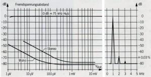STUDER A726 - Frequenzspannungsabstände